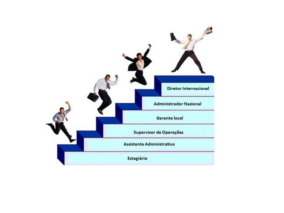 Plano de Carreira: suas ações atuais, determinam as oportunidades futuras.