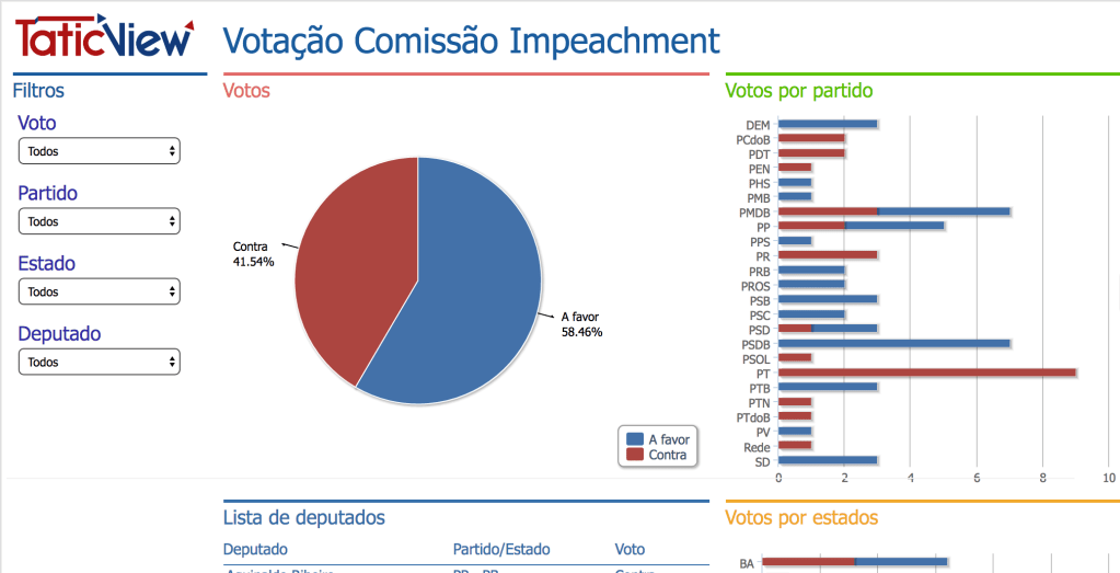 Painel do Impeachment