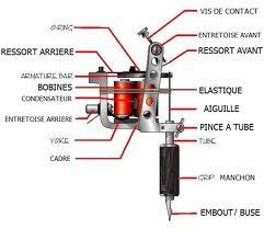 Les différents types de machines à tatouer