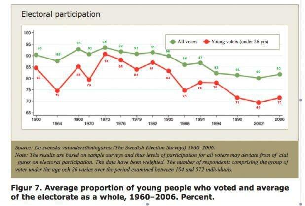 スウェーデン若年投票率グラフ