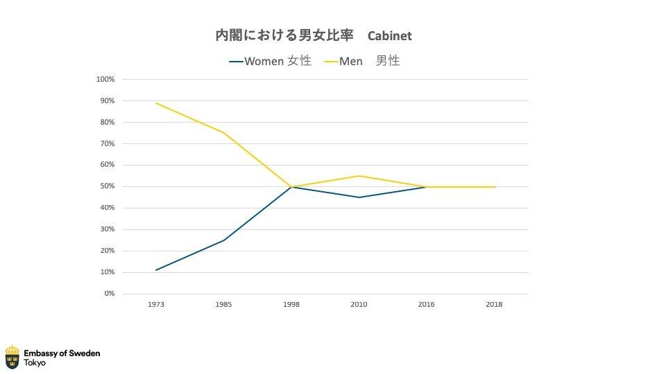 スウェーデンの大臣の女性の割合の推移