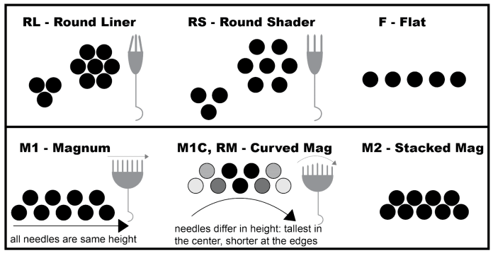 needle configurations