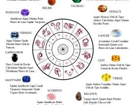 Pierres et Signes Astrologiques