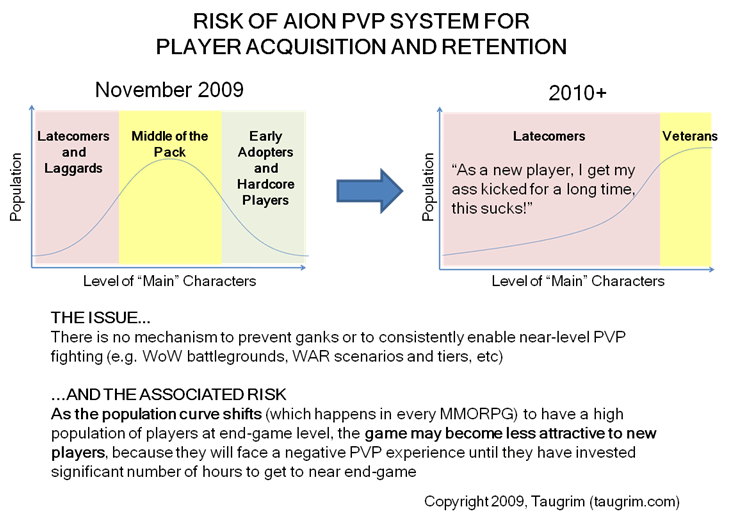 Aion-curve-shift-risk