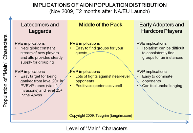 Aion-population-distribution