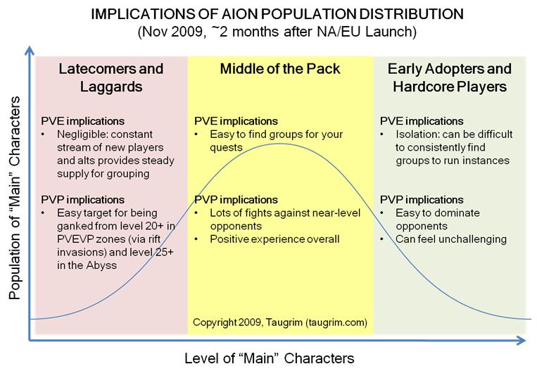 Aion-population-distribution