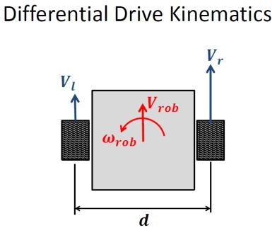 DriveKinematics
