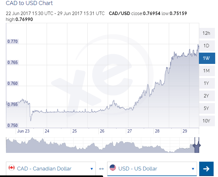 le dollar canadien continue de monter