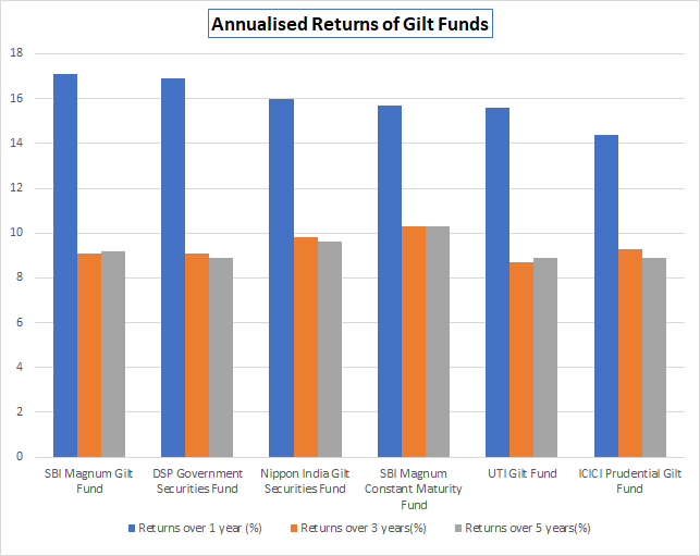 Annualised returns of gilt funds