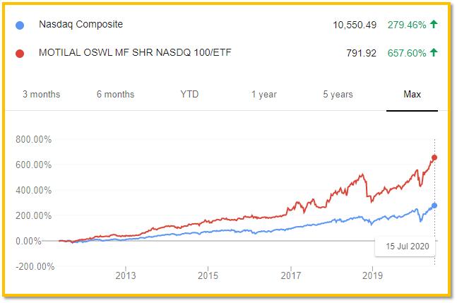 Performance comparison between Nasdaq Composite Index and Motilal Oswal Nasdaq ETF