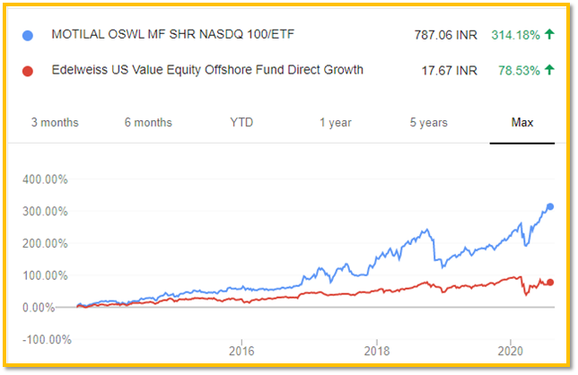 10-Year Performance of N100 and Edelweiss US Value Equity Offshore Fund