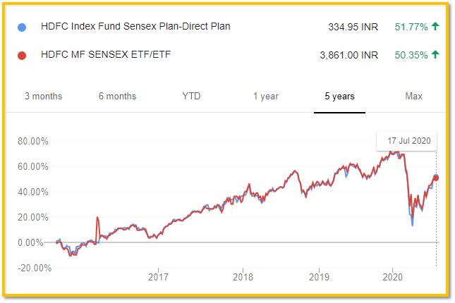 5-Year Performance of HDFC Index Fund Sensex Plan and HDFC Sensex ETF