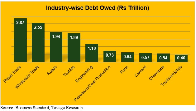 Industry-Wise Debt Owed in Rs Trillion