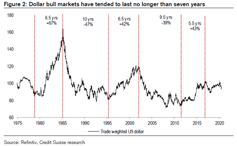 Dollar Bull Markets have not lasted more than Seven Years