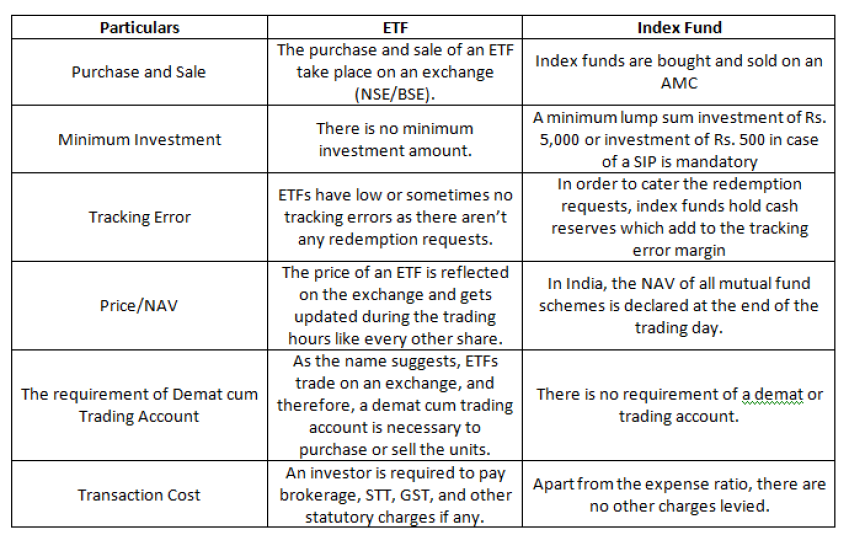 Differences between ETFs and Index Funds