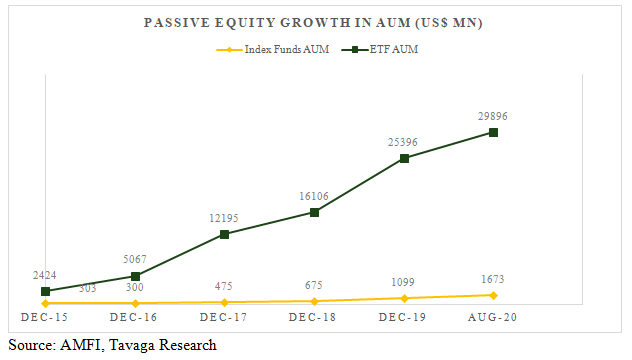 Passive Equity Growth in AUM