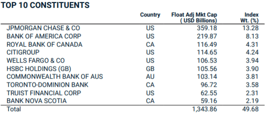 Top 10 Constituents of MSCI World Banks Index and their weightage