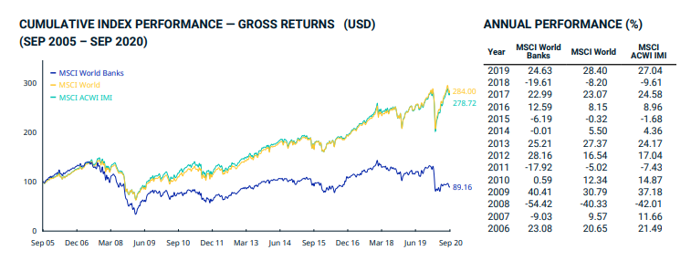 Cumulative and Annual Performance of the MSCI World Banks Index and Comparison with other Global Indices