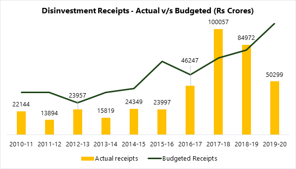 Disinvestment Receipts - Actual v/s Budgeted