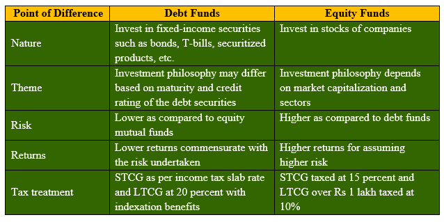 Debt Funds vs Equity Funds
