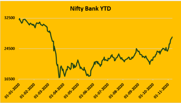 Nifty Bank Index YTD Performance
