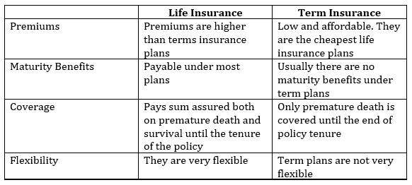 Term Insurance v/s Life Insurance