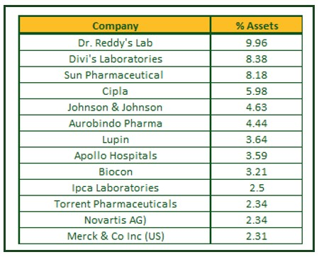 Edelweiss MSCI India Domestic & World Healthcare Fund 45 Index Fund