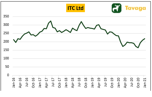 5-Year Share Price Performance of ITC Ltd.