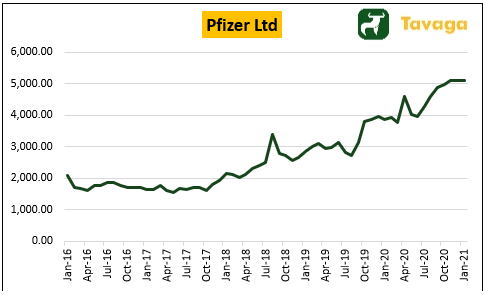 5-Year Share Price Performance of Pfizer Ltd.