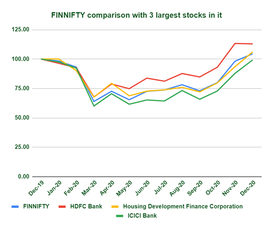 FINNIFTY comparison with 3 largest stocks in it