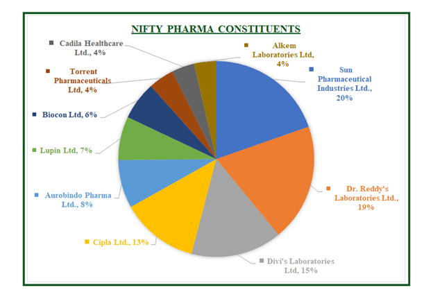 Nifty Pharma Constituents