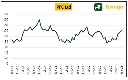 5-Year Share Price Performance of PFC Ltd.