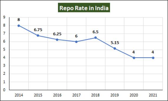 Repo Rate India