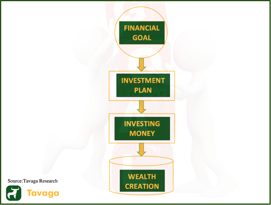 Goal Based Investing