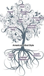 ATS - American Tribal Style tree