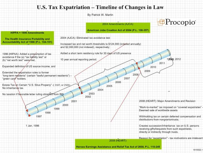 Tax Expatriation timeline