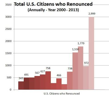 Graph - Total Citizens Who Renounced 2000-2013