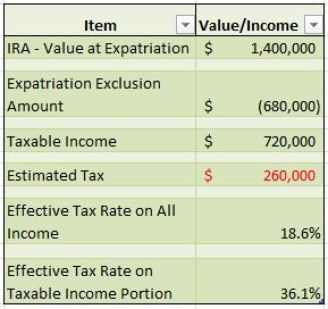 IRA Calculation Example 1 Covered Expatriate
