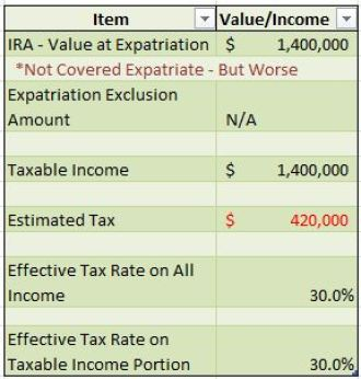 IRA Calculation Example 2 Not Covered Expatriate