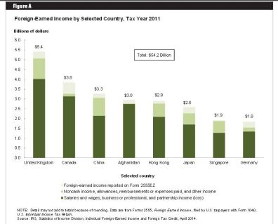 Graph - Foreign Earned Income By Country - IRS Report