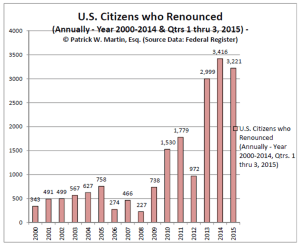 US Citizens Who Renounced - Chart Qtr 3 - 2015