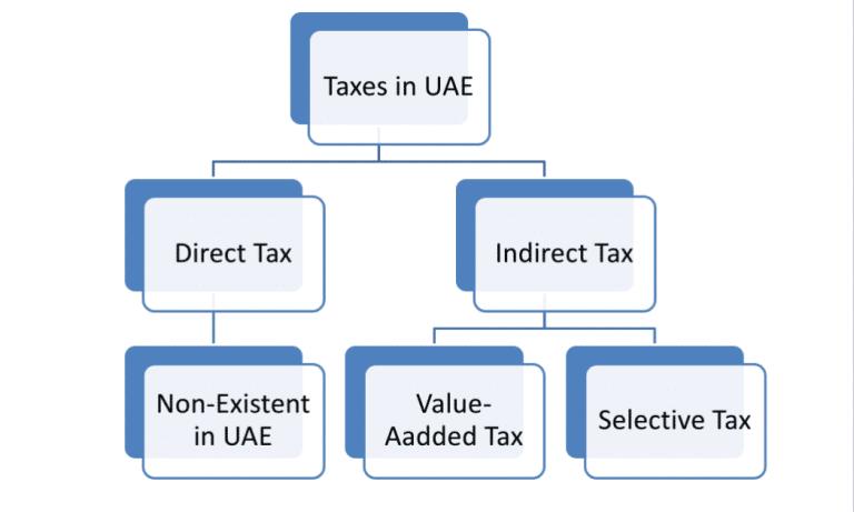 BASICS OF TAXES IN UAE