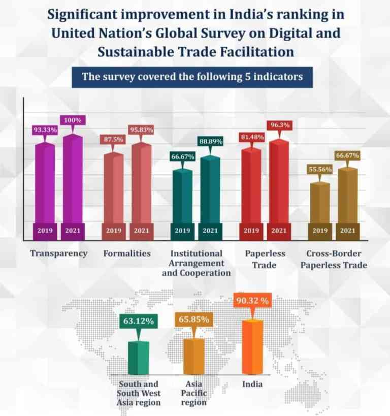 Significant improvement in India's score in United Nation's Global Survey on Digital and Sustainable Trade Facilitation