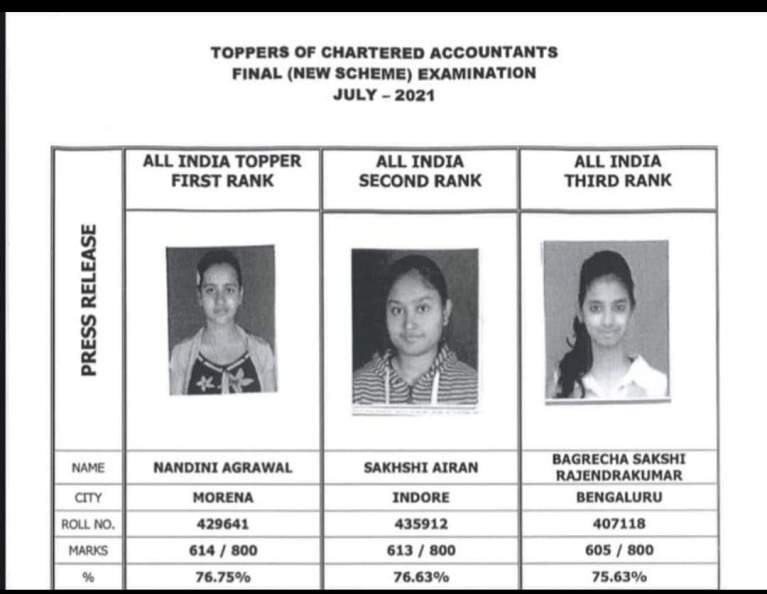 ICAI CA foundation, final Exam Results 2021: Nandini Agrawal, Ruth Clare Dsilva Top the exam [ICAI CA Toppers 2021 list]