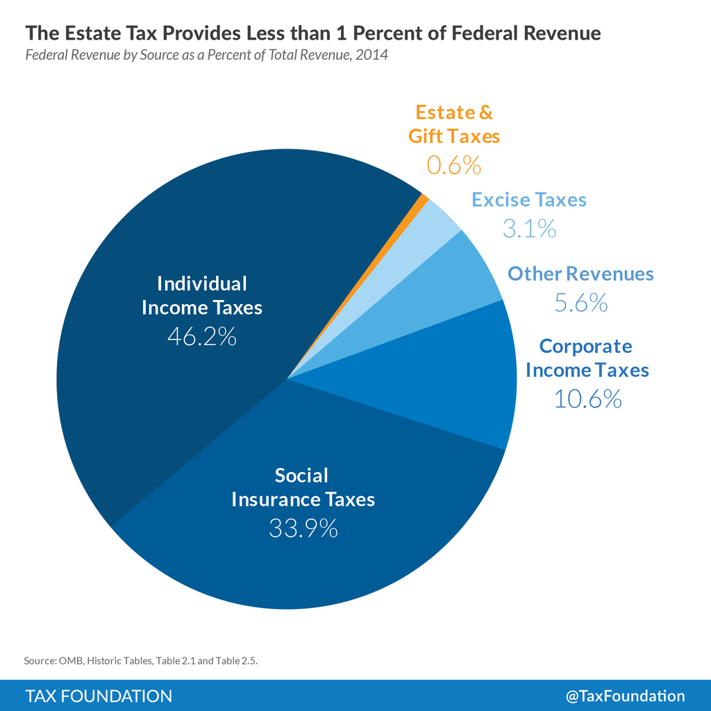 The Estate Tax Provides Less Than One Percent Of Federal