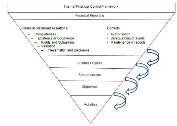 Internal Financial Controls over Financial Reporting
