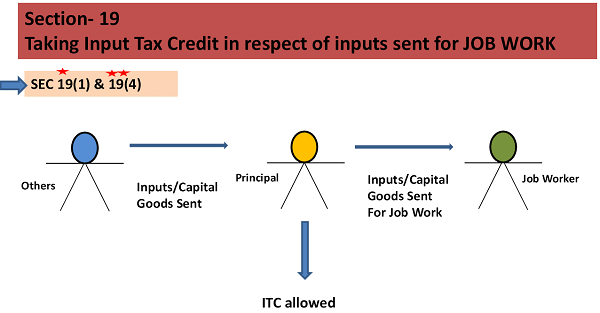 Image result for Provisions concerning taking of ITC in respect of inputs/capital goods sent to a job worker