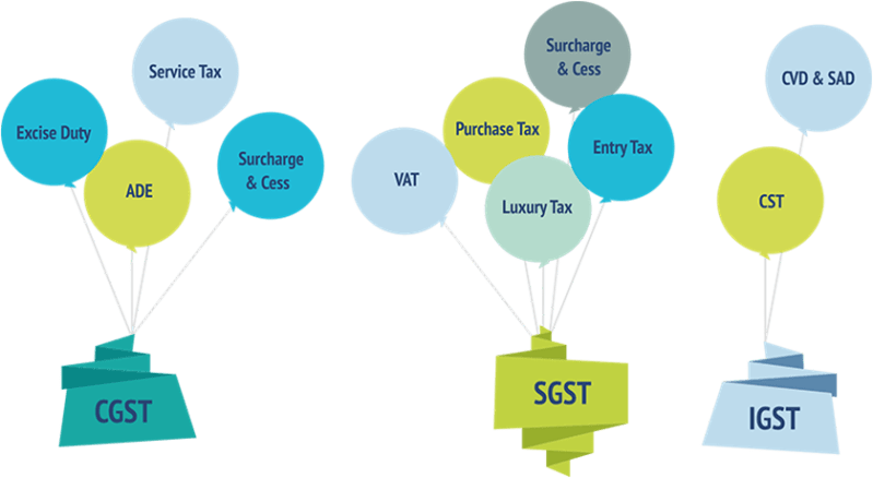 Image result for Taxes are proposed to be subsumed under GST