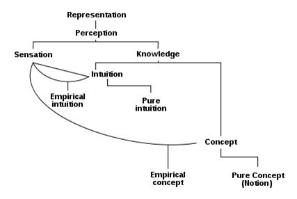 kantsdiagram