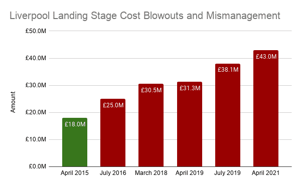 Liverpool Landing Stage Cost Blowouts and Mismanagement
